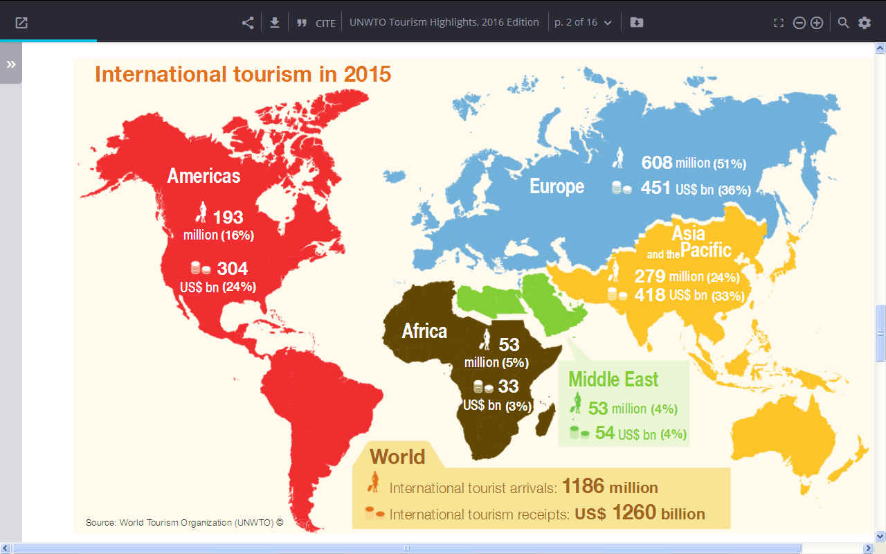 $Billions of dollars spent on tourism globally in 2015 World Organization UNWTO United Nations